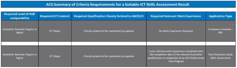 ACS Summary of criteria requirements for a suitable ICT Skills assessment result