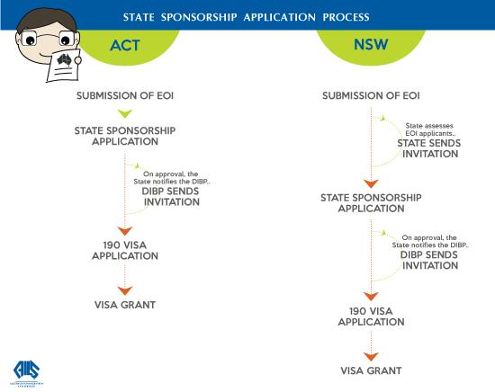 act nsw state sponsorship