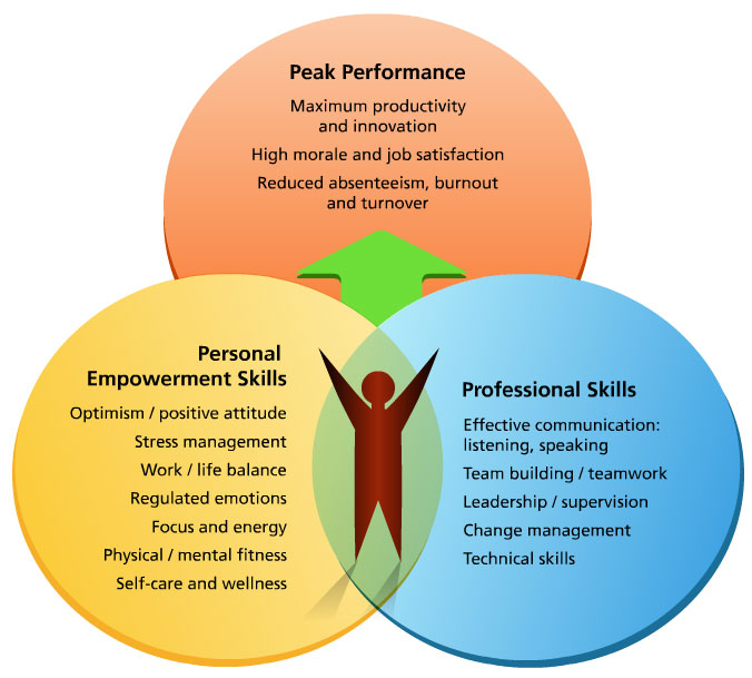 Effective management personal and professional skills