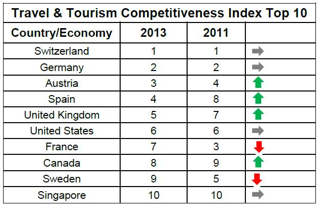 Tourism competitiveness