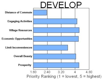 DEVELOP chart April 14th