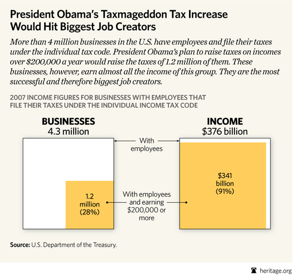 Obama's Small-Business Tax Could Average $25,000