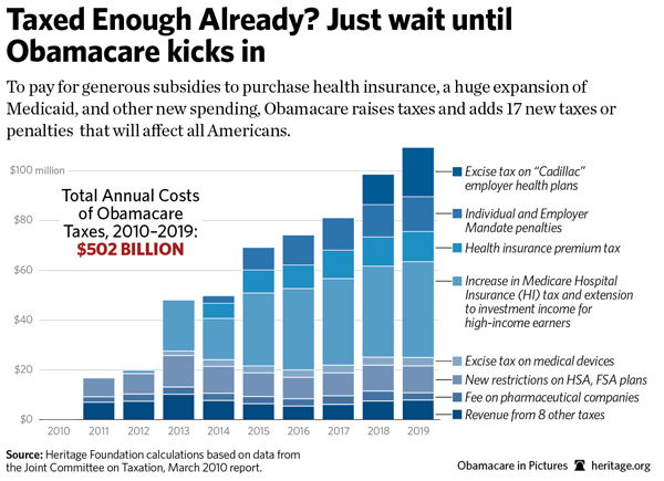 Obamacare's 17 New Taxes