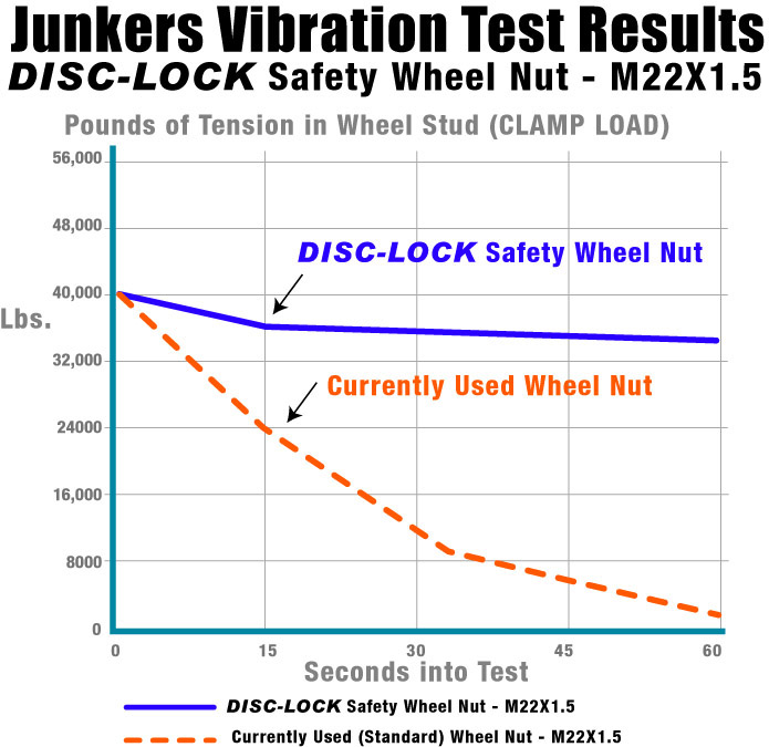 Junker Vibration Test