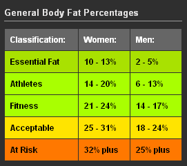 What Is Essential Body Fat 39