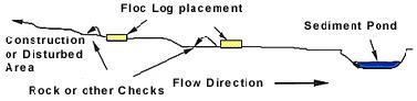Floc Log Construction Water Treatment