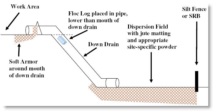 Floc Log Water Treatment for Down Drains