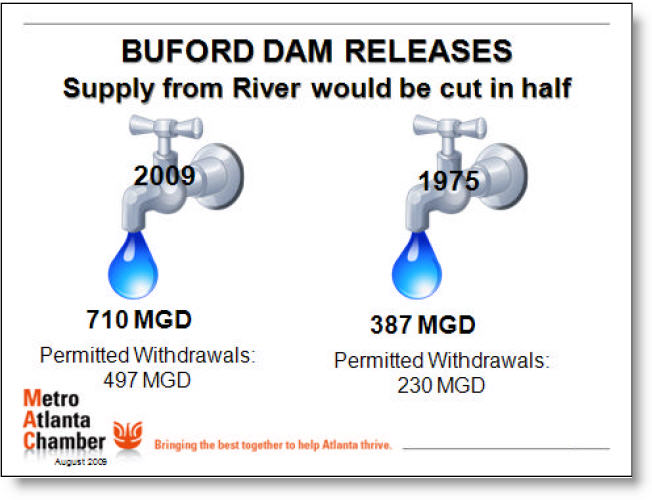 Buford Dam Releases