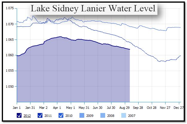 Lake Lanier Level 9-2012