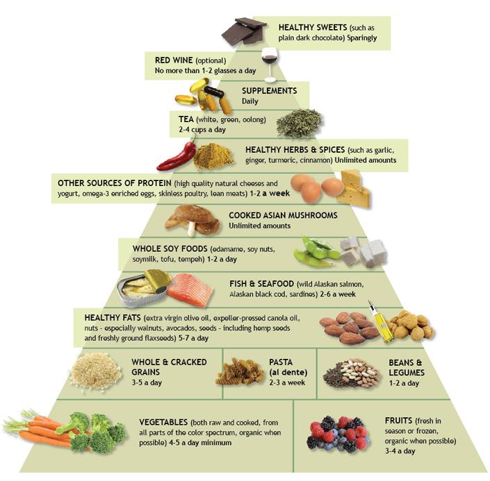Dr. Weil Anti-Inflammatorisk Mad Pyramide