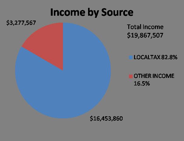 circulation graph