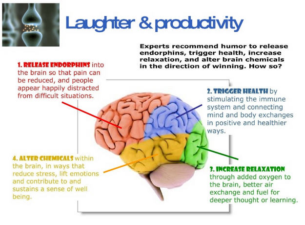 Laughter and Productivity