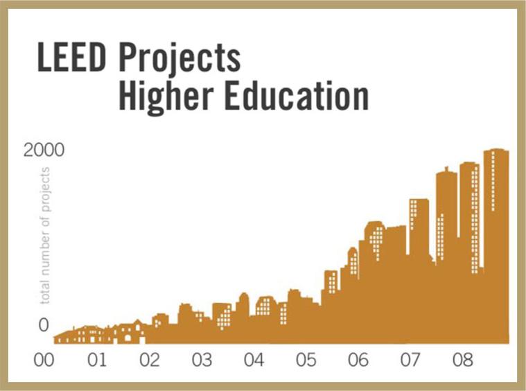 Higher Ed Chart
