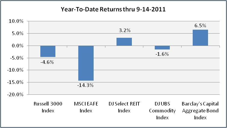 Volatility Chart 3Q11