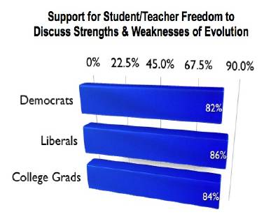 Zogby-Dems-Libs-College