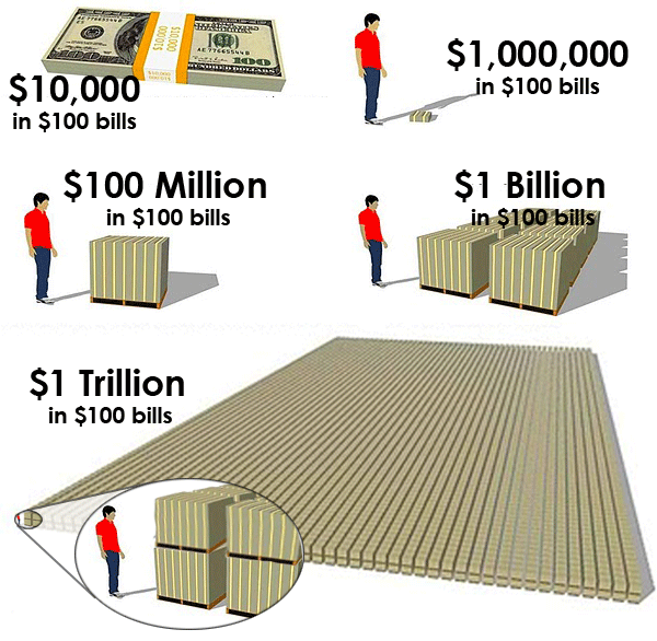 how to write one million dollars in numbers
