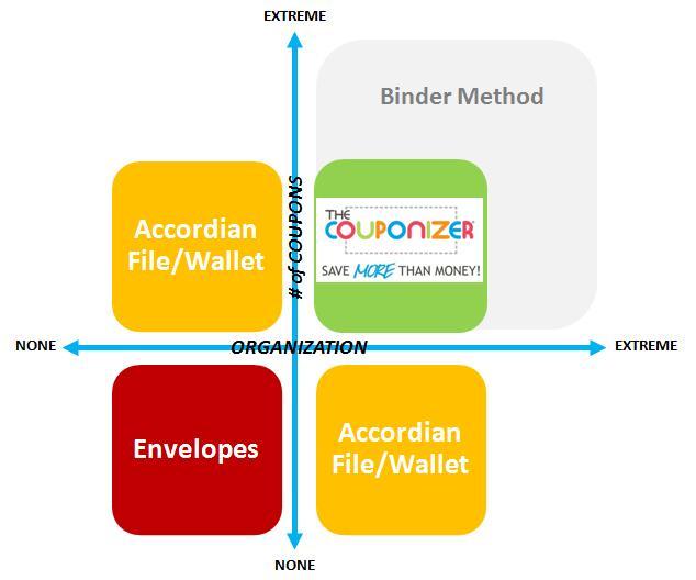 Coupon Organizer Methods Explained - The Couponizer