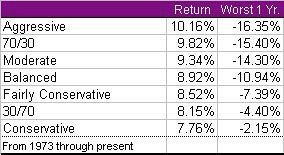 Impact of Allocation on Returns