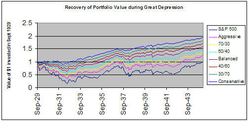 Recovery of Portfolio during Great Depression