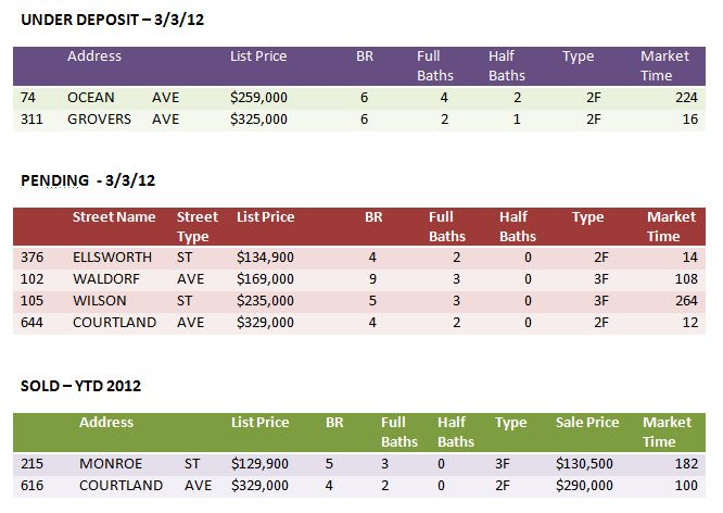 Market Activity 3-3-12 Multifamily