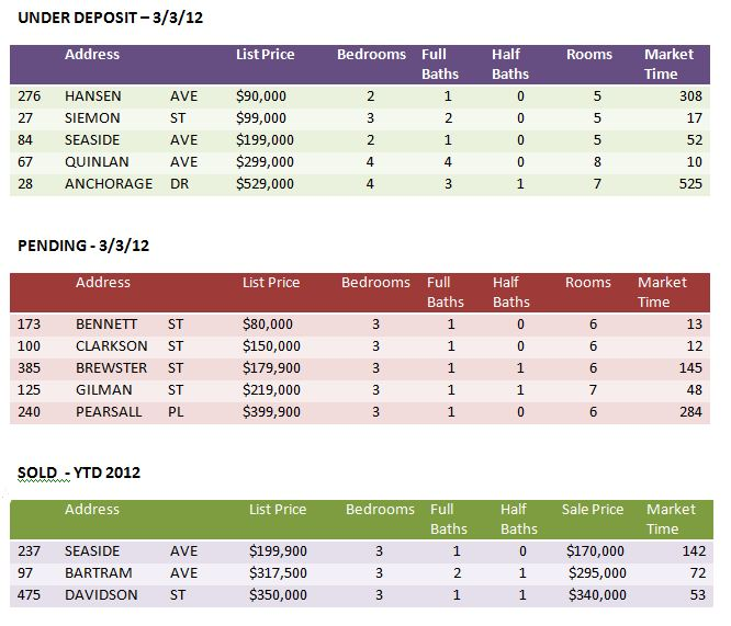 Market Activity 3-3-12 SF