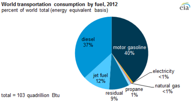 global fuel consumption market for transportation