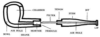 Pipe Repair Reference