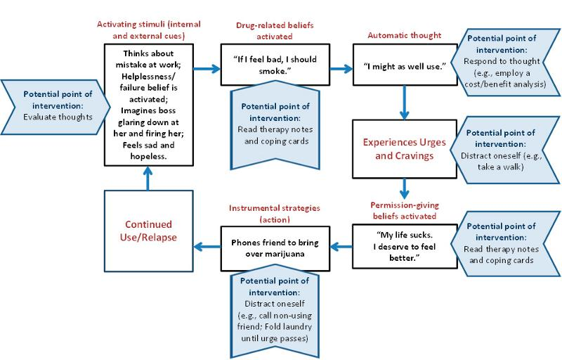 Addiction Cycle Diagram Related Keywords & Suggestions - Addiction ...
