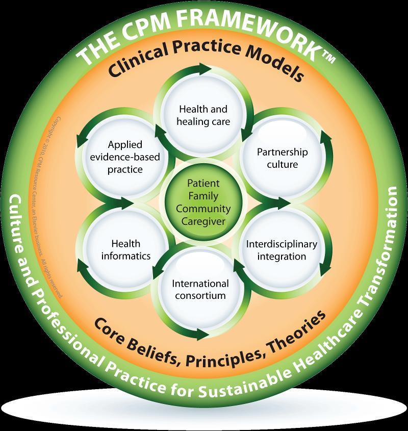 CPM Framework