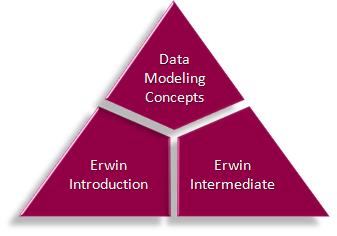 ERwin Education