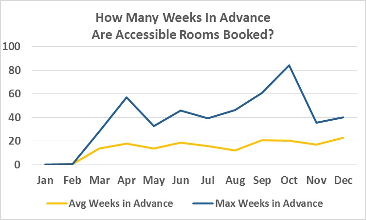 How Many Weeks in Advance Are Accessible Rooms Booked