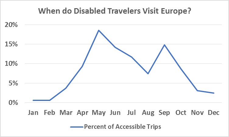 When Do Disabled Travelers Visit Europe