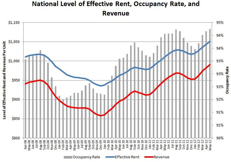 Apartment Building Invesment Revenue Rents Occupancy
