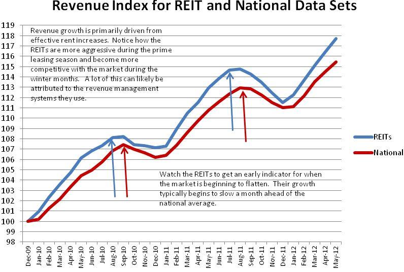 REIT Revenue Index a leading indicator for apartment building investment