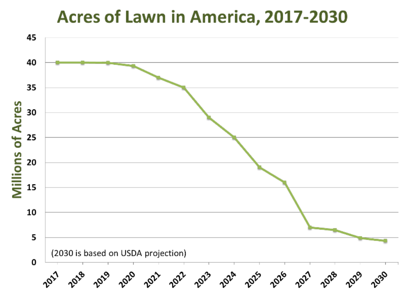 Acres of Lawn in America, 2017-2030