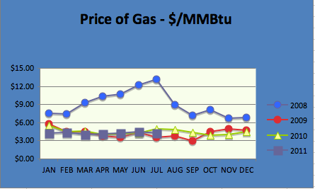 Gas Chart August 2011