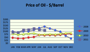 Oil Chart July 2011