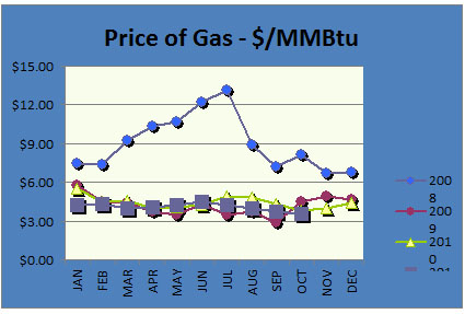 Gas Price Chart October 2011