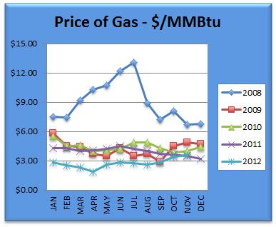 Gas Chart November 2012