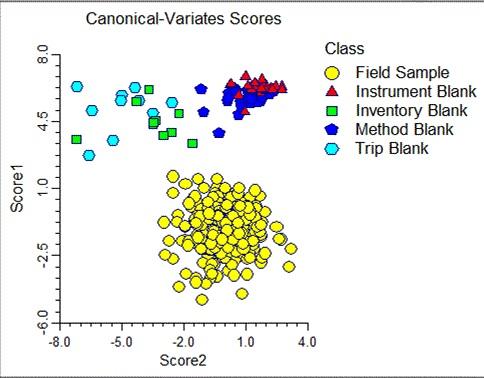 Canonical-Variates Scores