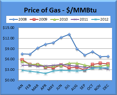 Gas Charts December 2012