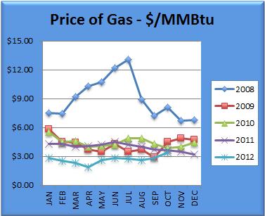 Gas Chart October
