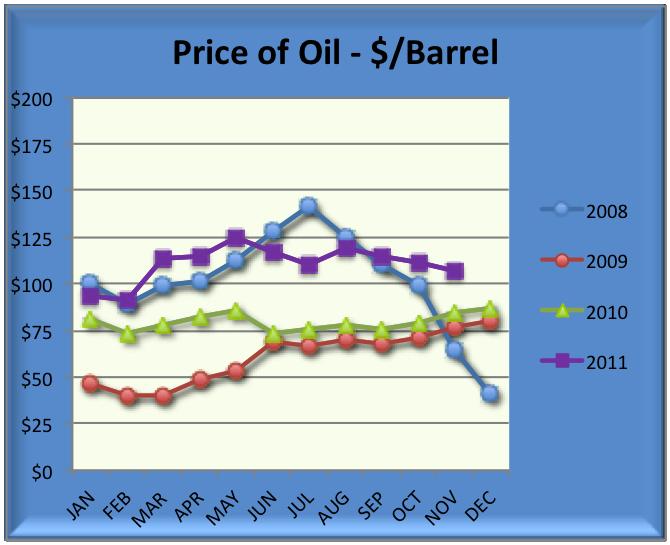 Nov 2011 Oil Chart 2