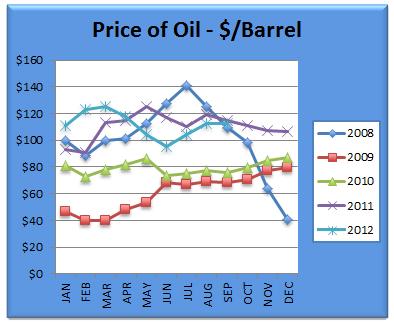Oil Sept 2012