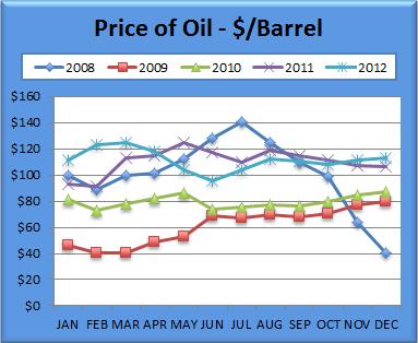 Oil Chart December 2012