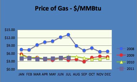 Gas Chart July 2011