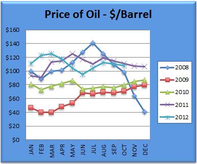 Oil Chart October