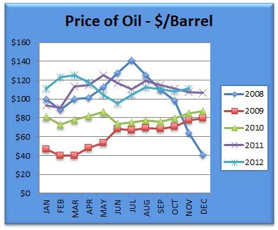 Oil Chart November 2012