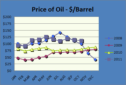 Oil Price Chart 2011