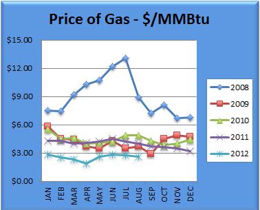 Gas August 2012